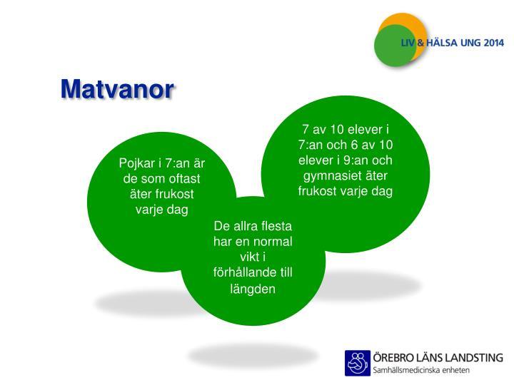 Matvanor