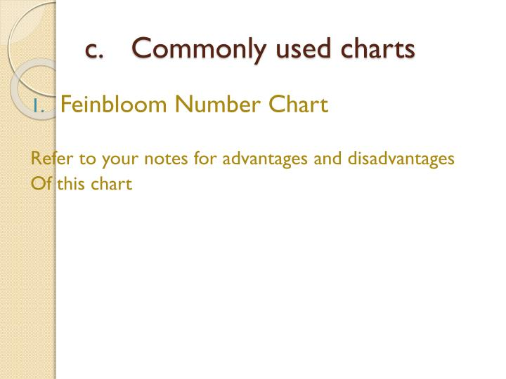 Commonly used charts