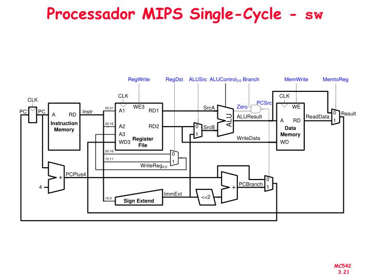 Processador MIPS Single-Cycle -