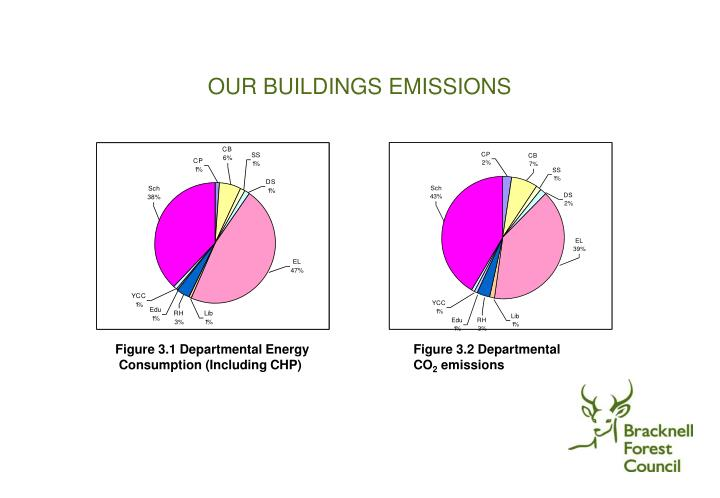 OUR BUILDINGS EMISSIONS