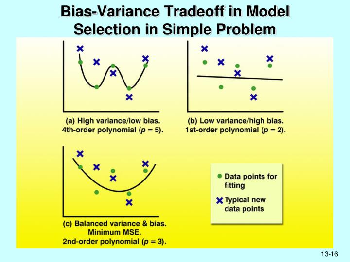 Bias-Variance Tradeoff in Model Selection in Simple Problem