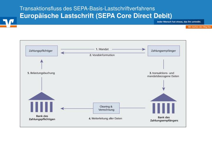 Transaktionsfluss des SEPA-Basis-Lastschriftverfahrens