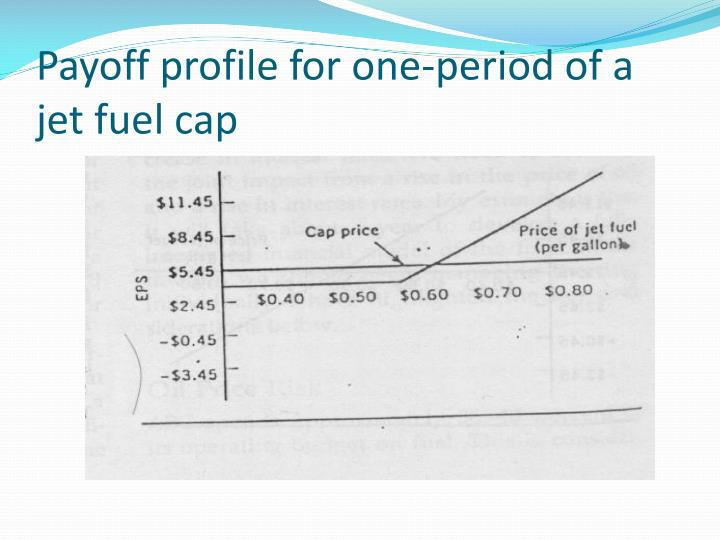 Payoff profile for one-period of a jet fuel cap