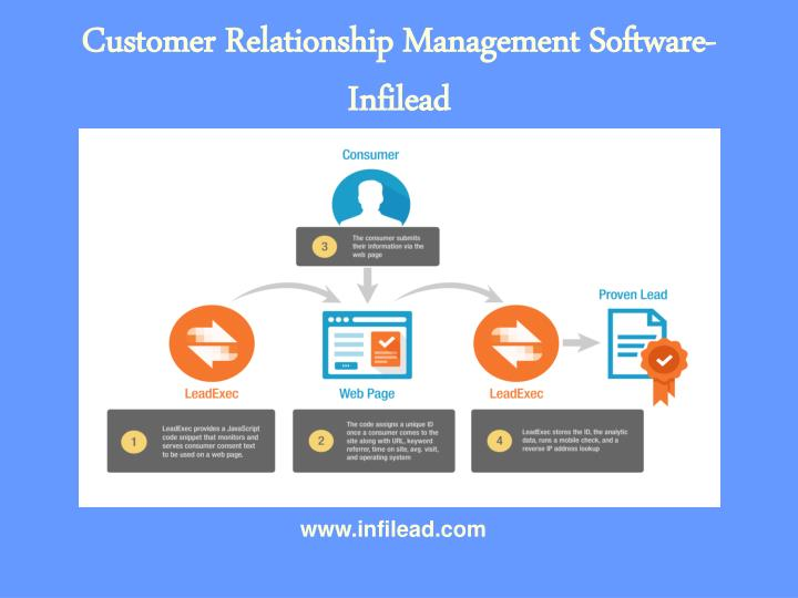 CRM software and sales management apps.