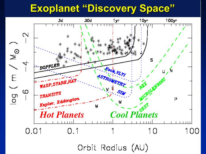 """Exoplanet """"Discovery Space"""""""