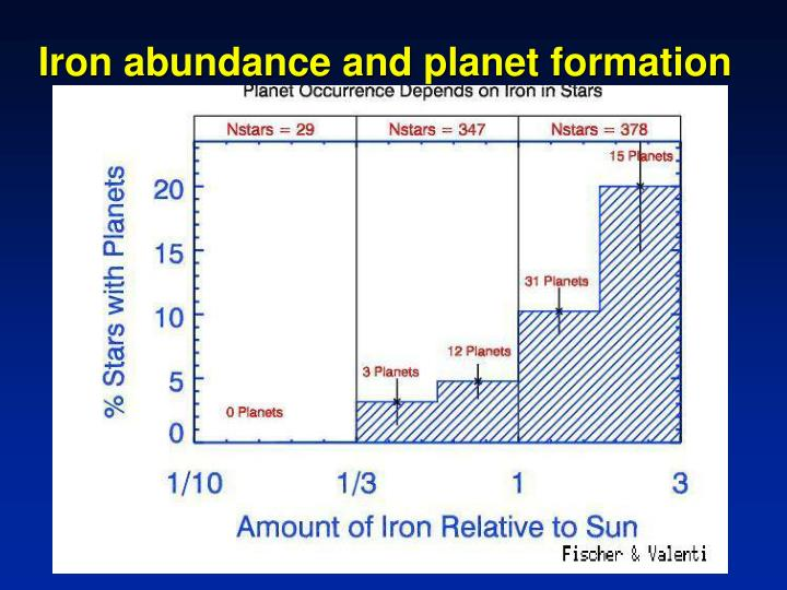 Iron abundance and planet formation