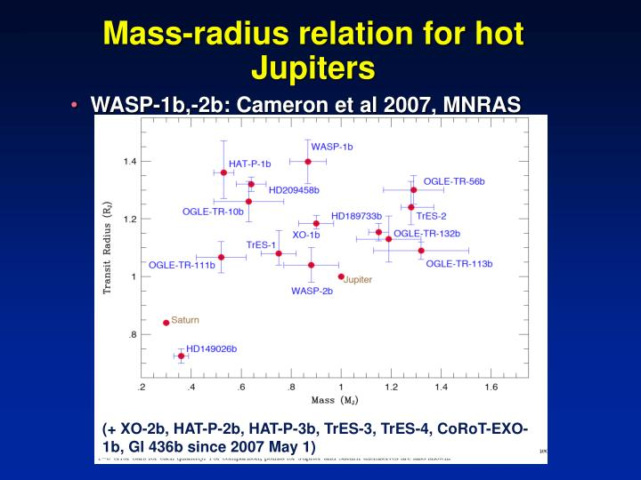Mass-radius relation for hot Jupiters