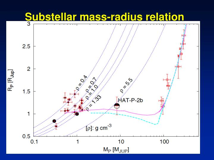 Substellar mass-radius relation