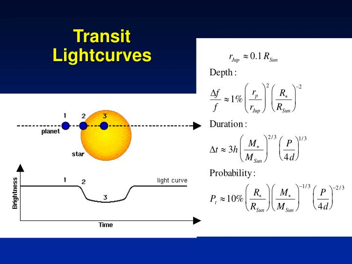 Transit Lightcurves