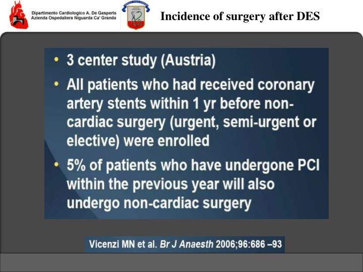 Incidence of surgery after DES