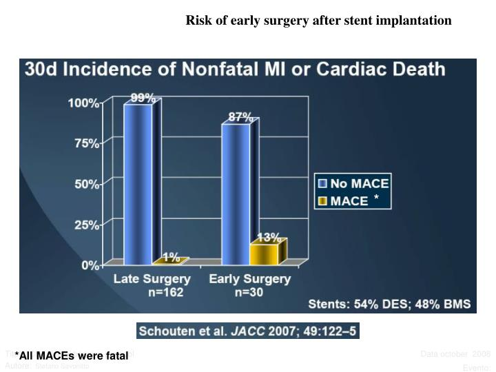 Risk of early surgery after stent implantation