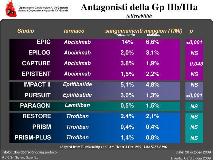 Antagonisti della Gp IIb/IIIa