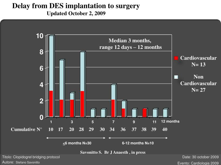 Delay from DES implantation to surgery