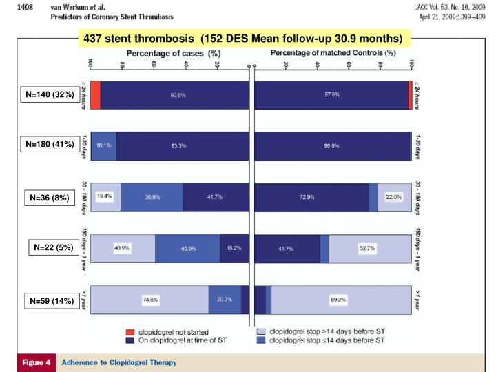 437 stent thrombosis  (152 DES Mean follow-up 30.9 months)