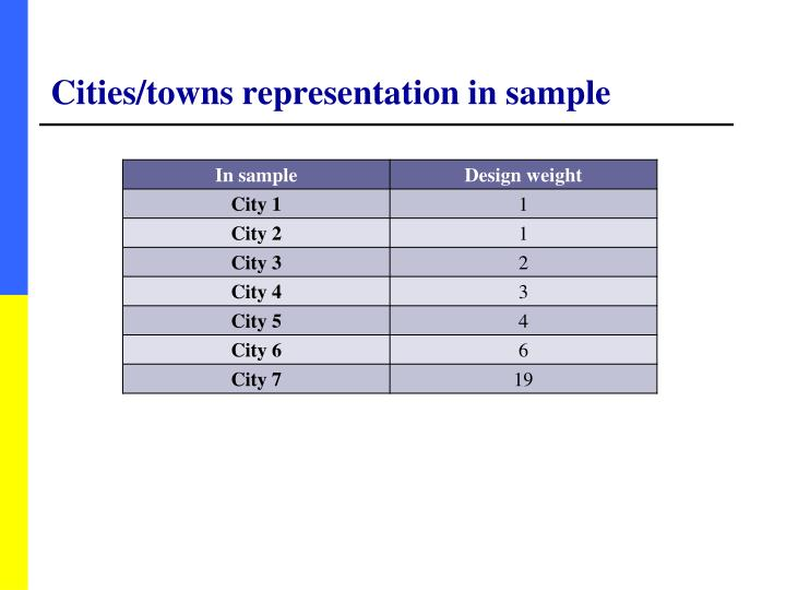 Cities/towns representation in sample