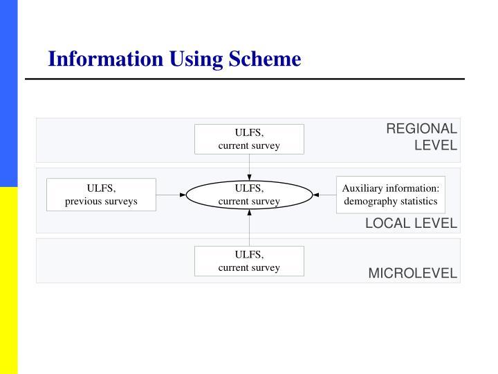 Information Using Scheme