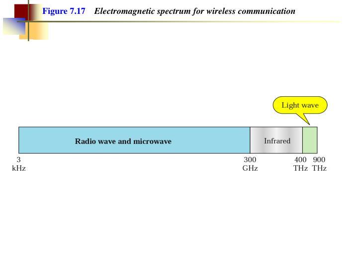 Figure 7.17