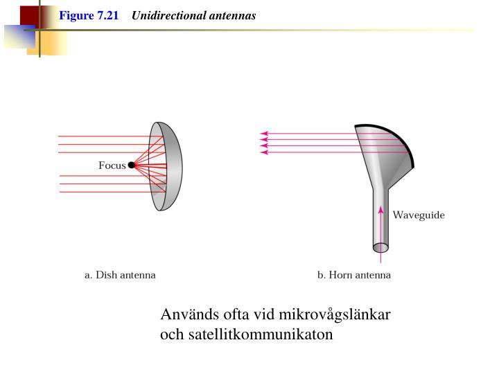 Figure 7.21