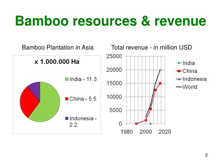 Bamboo resources revenue