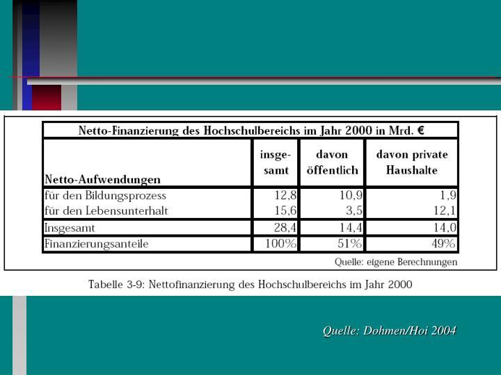 Quelle: Dohmen/Hoi 2004