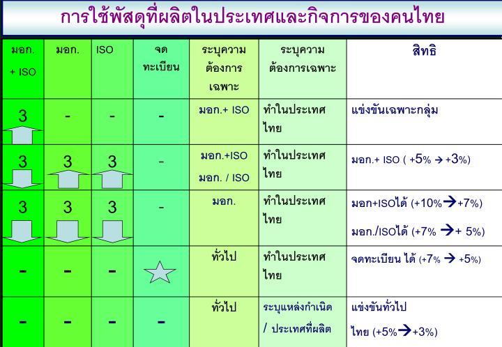 การใช้พัสดุที่ผลิตในประเทศและกิจการของคนไทย