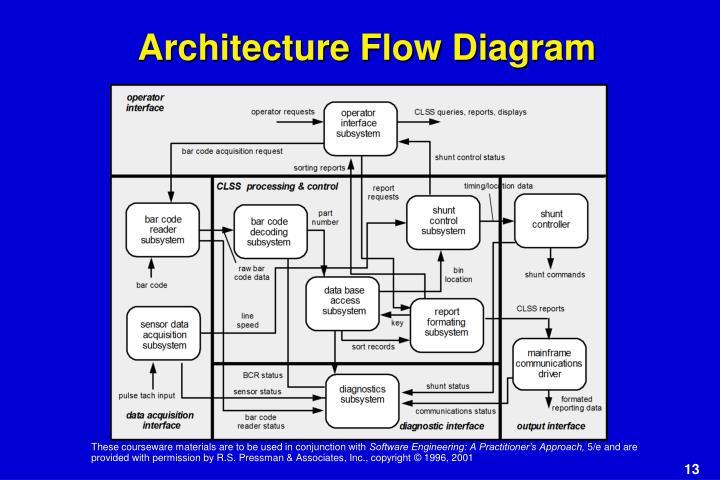 Architecture Flow Diagram
