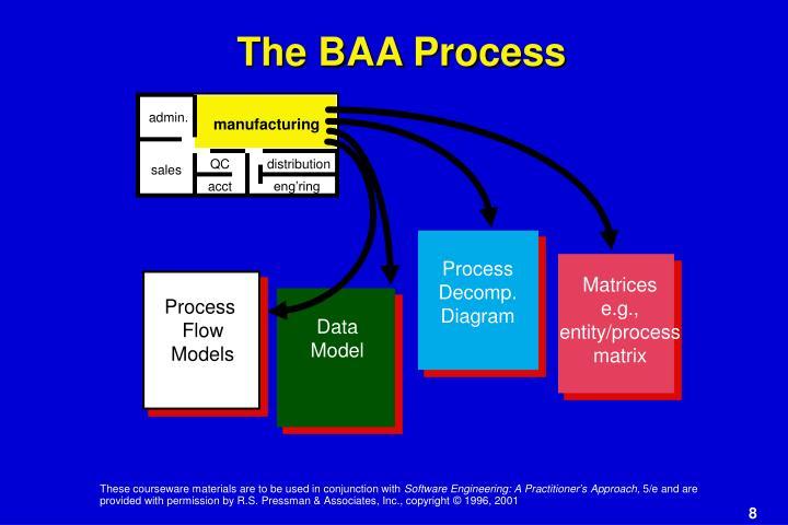The BAA Process