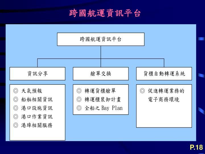 跨國航運資訊平台