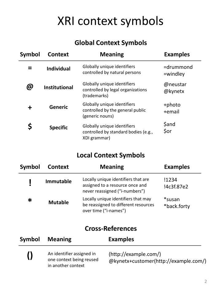 XRI context symbols