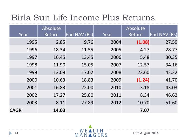 Birla Sun Life Income Plus Returns