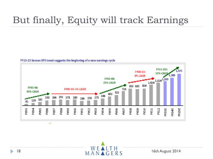 But finally, Equity will track Earnings