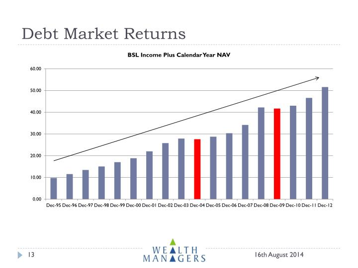 Debt Market Returns