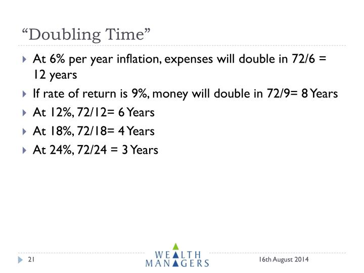 """Doubling Time"""