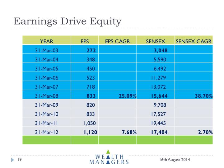 Earnings Drive Equity