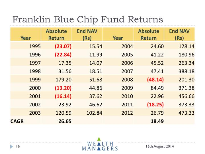 Franklin Blue Chip Fund Returns