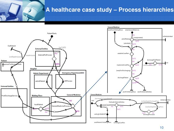 A healthcare case study – Process hierarchies
