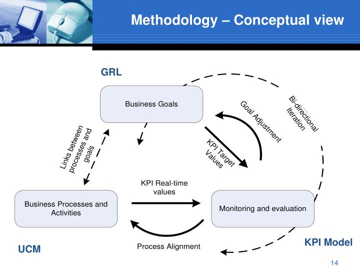 Methodology – Conceptual view