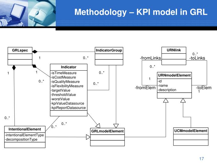 Methodology – KPI model in GRL