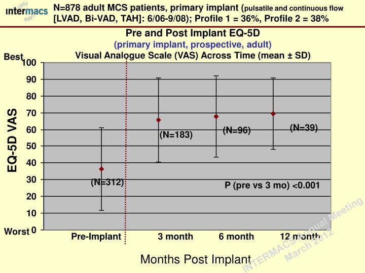 N=878 adult MCS patients, primary implant (