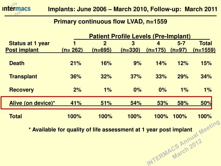 Implants: June 2006 – March 2010, Follow-up:  March 2011