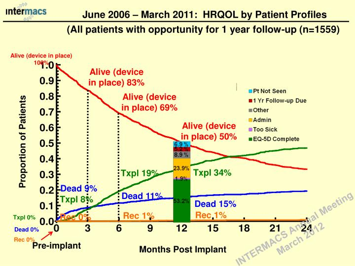 June 2006 – March 2011:  HRQOL by Patient Profiles