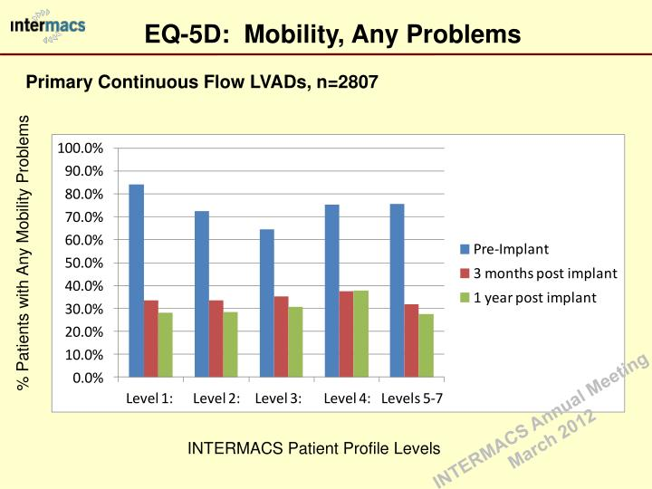 EQ-5D:  Mobility, Any Problems