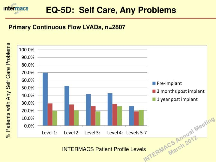 EQ-5D:  Self Care, Any Problems
