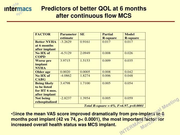 Predictors of better QOL at 6 months