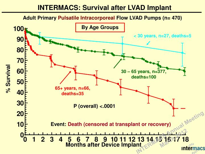INTERMACS: Survival after LVAD Implant