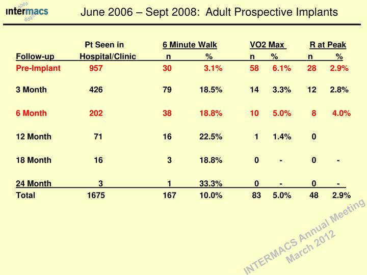 June 2006 – Sept 2008:  Adult Prospective Implants