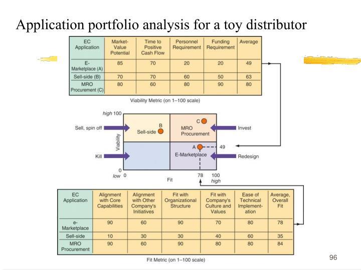 Application portfolio analysis for a toy distributor