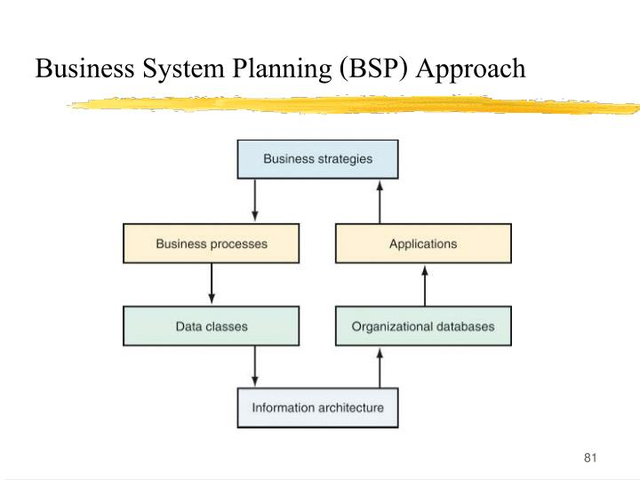 Business System Planning (BSP) Approach