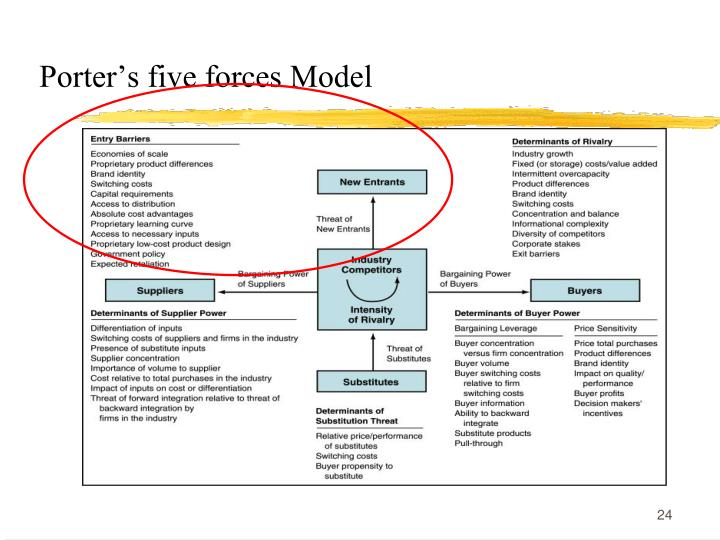 Porters five forces Model