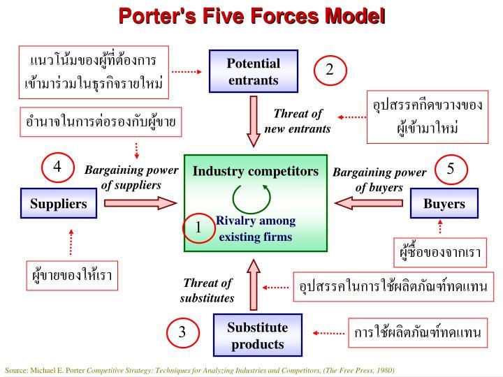 Porter's Five Forces Model